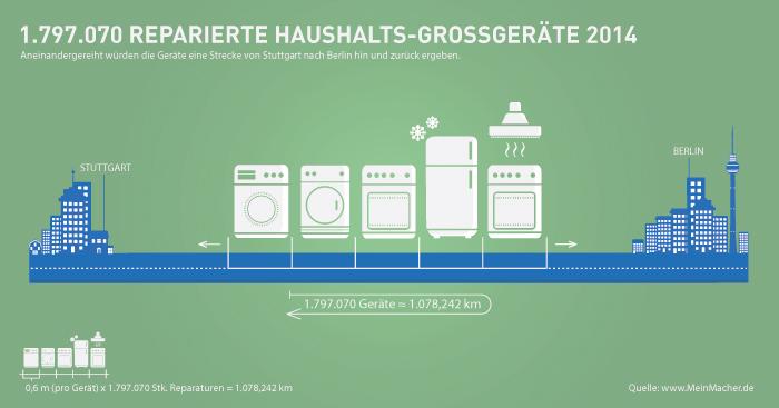Studie Waschmaschinen Reparatur